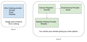 Separate Hosting Providers for Domain, Email and Website