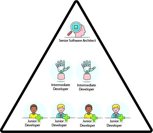 Developer Pyramid by Al Del Degan