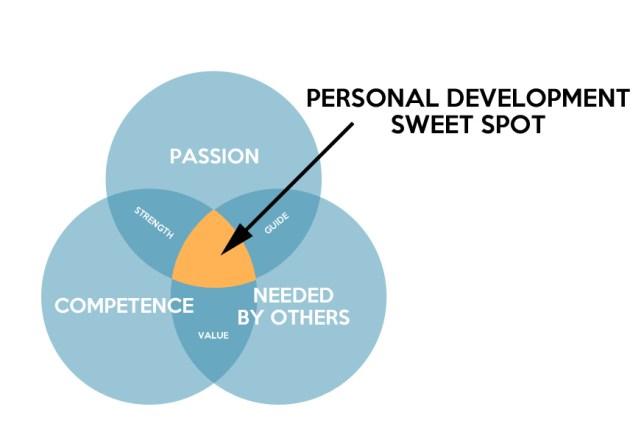 personal-development-sweet-spot