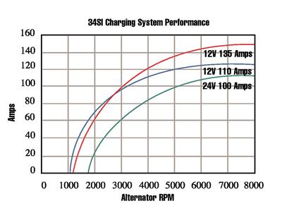 34SI / 33SI / 31SI / 30SI alternators specifications
