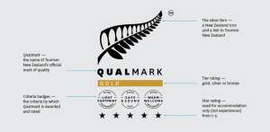 Qualmark ranks hotels
