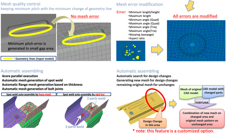 Mesh creation, error handling, shape recognition, design change recognition
