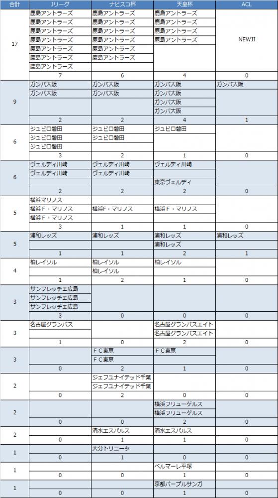 Jリーグ・天皇杯・ナビスコカップ・ACL歴代優勝チーム別