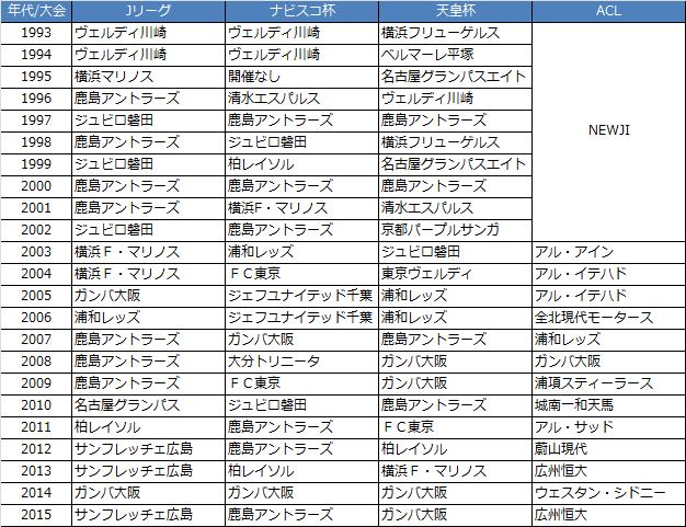 Jリーグ・天皇杯・ナビスコカップ・ACL歴代優勝チーム