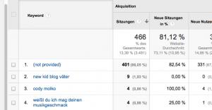 Noch Luft nach oben: Mit welchen Suchbegriffen wieviele User auf newkidandtheblog.de landen