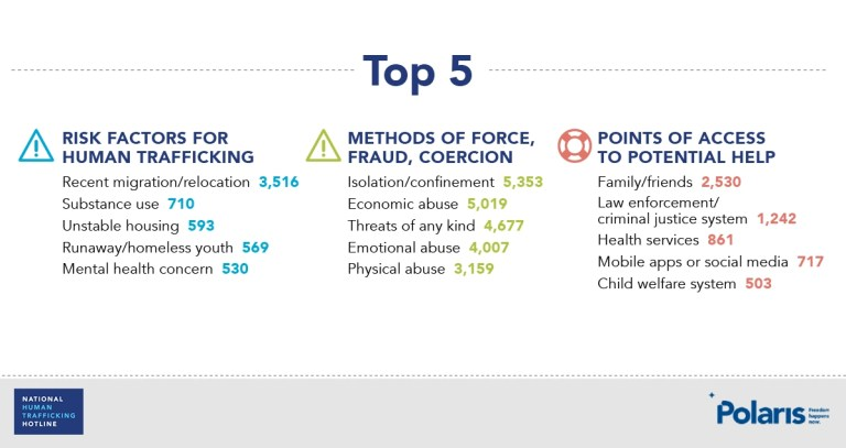 Top 5 risk factors, methods of force, and points of access for Human trafficking- Polaris graphic
