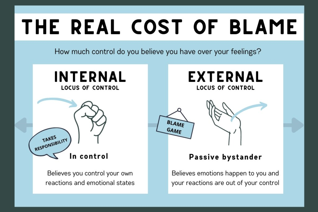 """The real cost of blame new life counseling blog post. Blue and green image with the question """"how much control do you believe you have over your feelings?"""" internal locus of control that takes responsibility versus external locus of control that places blame and is a victim of life."""