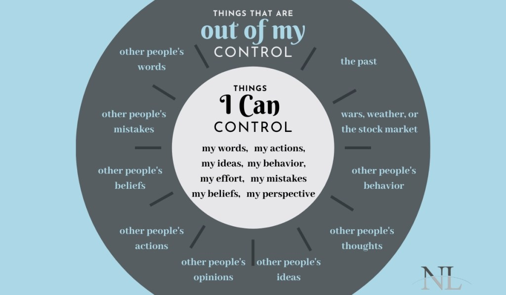Circle of control infographic showing the things you can and cannot control. Can control own actions, words, effort, beliefs. Cannot control the past or what others do to or around me. Circle of control helps to fight pattern of blame and victim mentality.