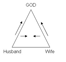 Foundational Processes for an Enduring Healthy Marriage