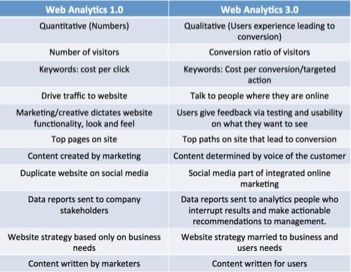 Web Analytics 3.0 mind-set and strategy - New Media and Marketing