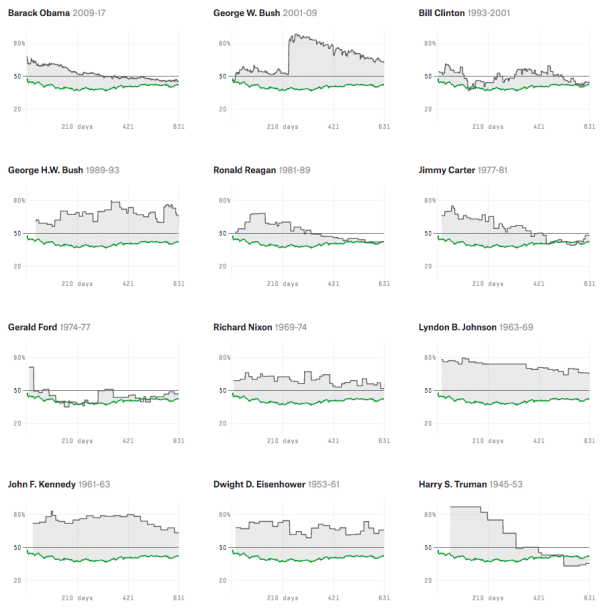 Chart showing Presidents back to 1945