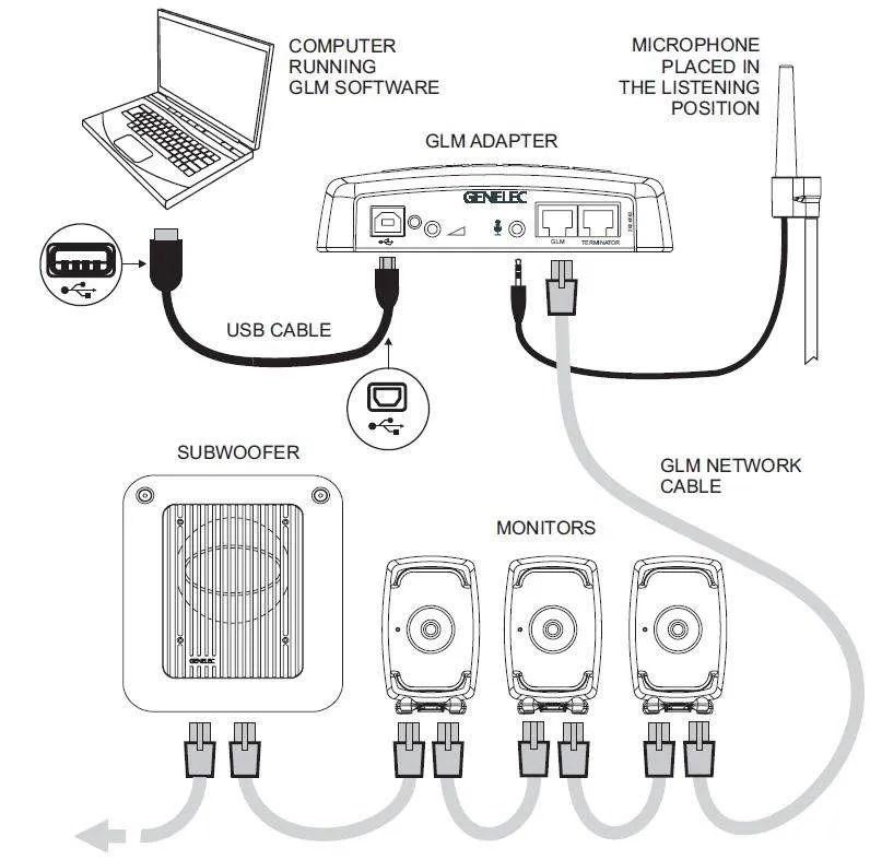 Schema di un sistema Genelec a controllo GLM