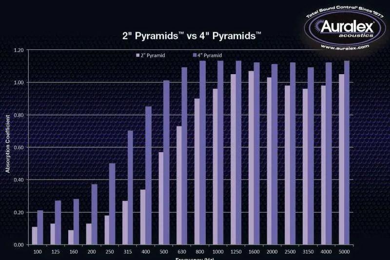 Le differenze tra diversi piramidali