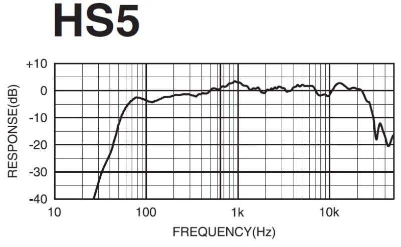 Yamaha HS5 Frequency Response graph