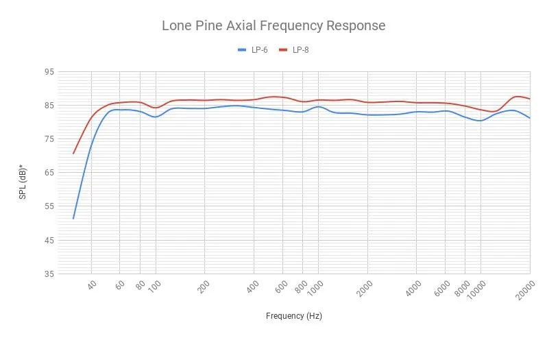 Kali Audio LP-6 - FR LP-6 vs LP-8