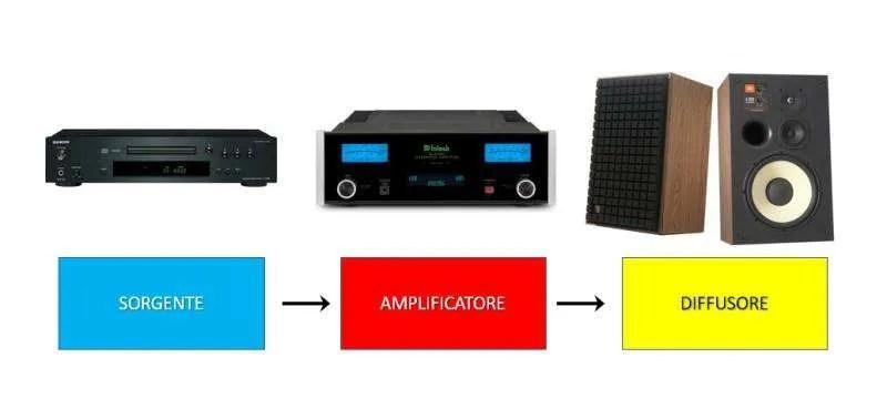 Schema sistema hi-fi