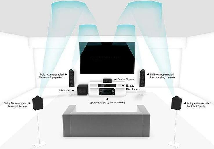 Un possibile schema di diffusione Dolby Atmos