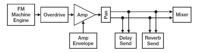 Elektron Model:Cycles - La struttura di voce