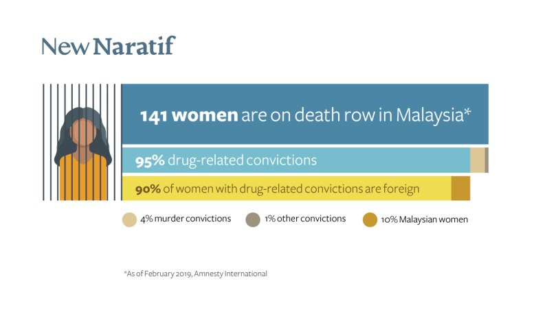 141 women are on death row in Malaysia infographic, 95% are for drug-related convictions, 90% of those women are foreign nationals