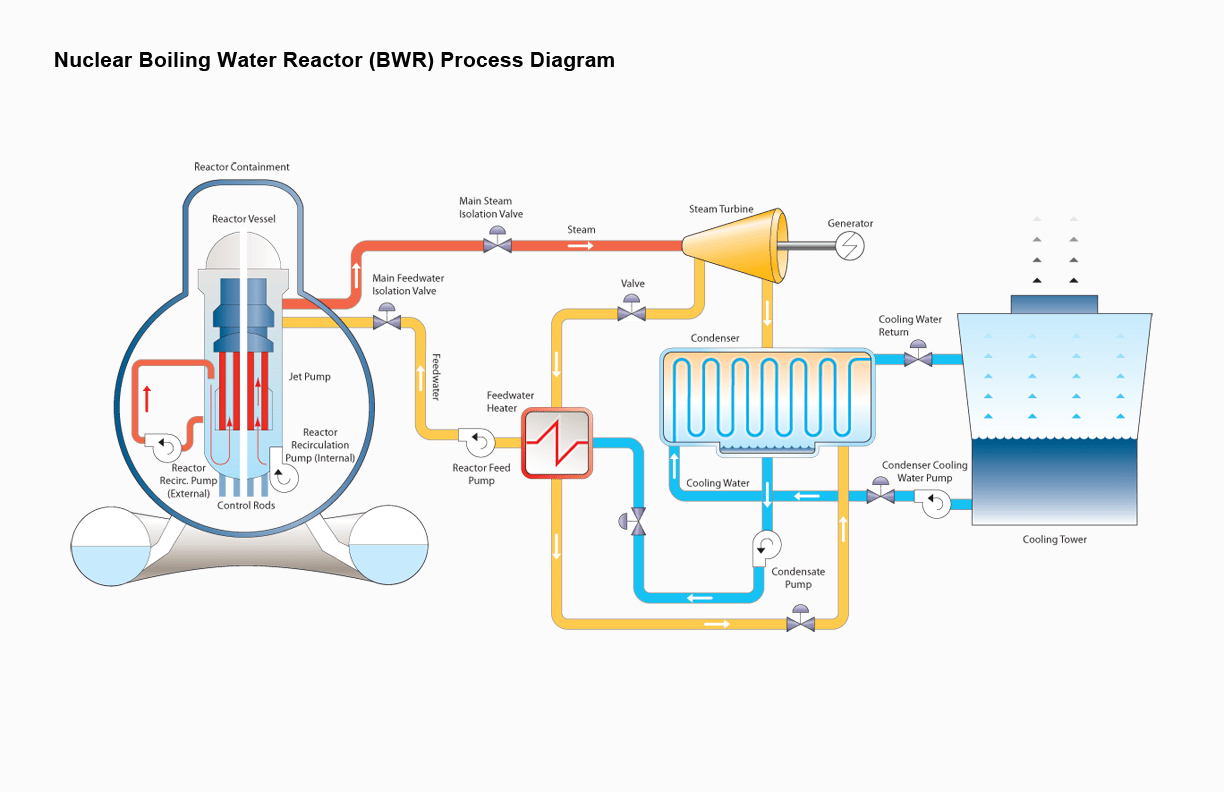 nuclear power plant diagram electrical motor control panel wiring generation ii new energy
