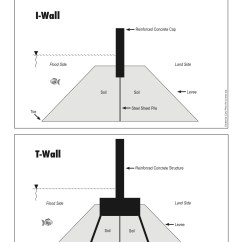 Levee Cross Section Diagram 2008 Lancer Audio Wiring I Wall Versus T New Orleans Historical