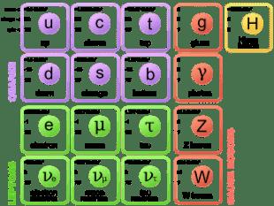 Modelo Estándar donde se apoyaría la supersimetría.