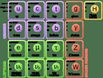 Modelo Estándar de física de partículas.