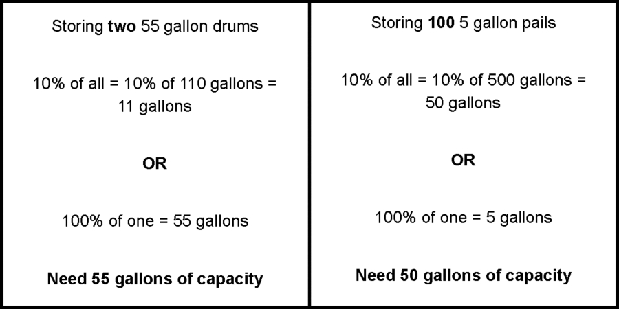 Secondary containment units range in sump capacity from gallons and up custom are common if you need  higher also customer questions calculating needs rh newpig