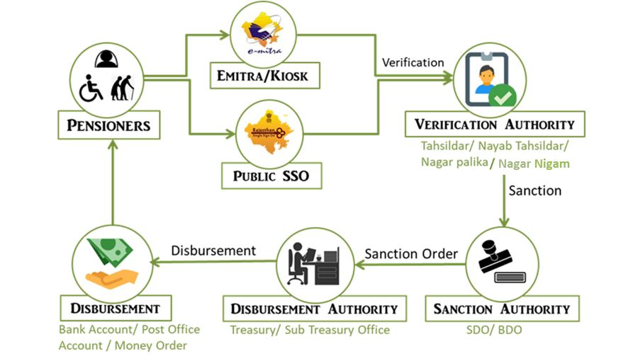rajssp online application