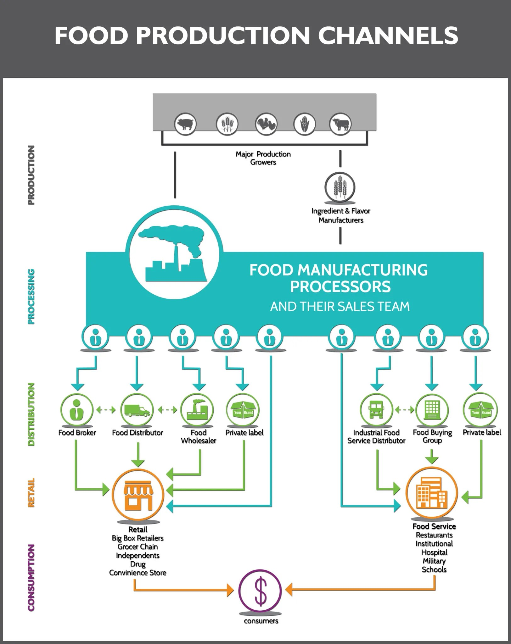 diagram of channel distribution 7 pin tractor trailer wiring food industry production flow chart newpoint
