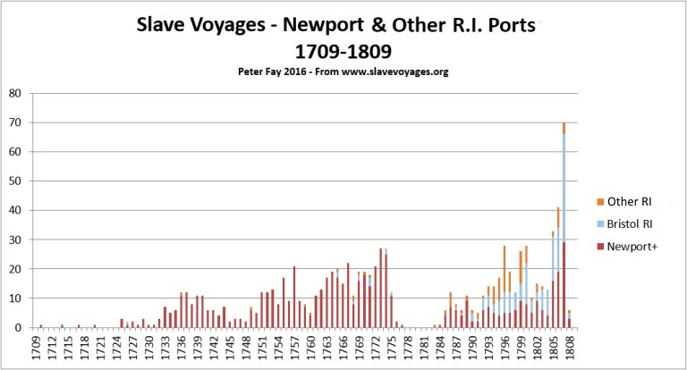 RI Slave Voyages-1709-1809