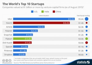 The_World's_Top10_Startups