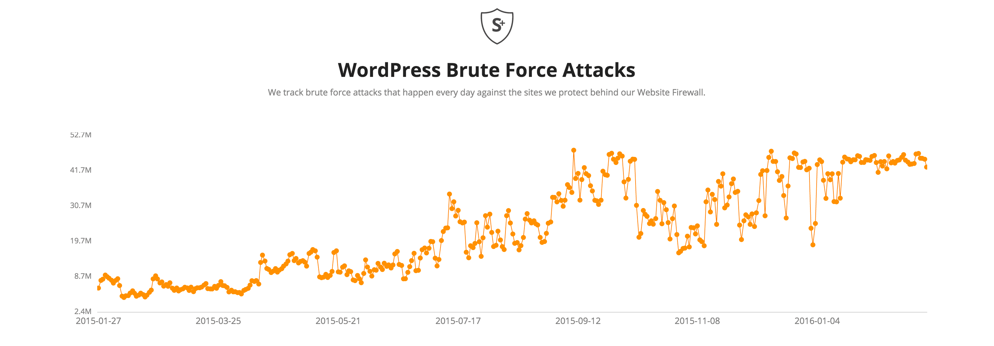 Graph showing increase in WordPress Brute Force Attacks explains the need for two factor authentication.