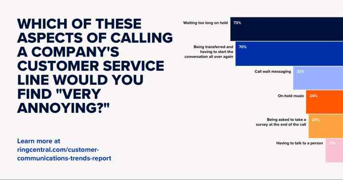 "Graph: Which of these aspects of calling a company's customer service line would you find ""very annoying?"""