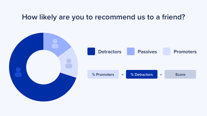 How likely are you to recommend us to a friend?
