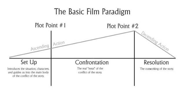 film_paradigm