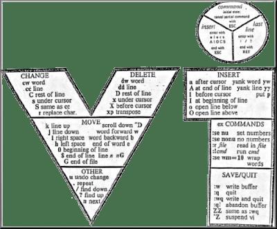 Beginner's vi Editor Guide