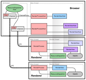 MultiProcesses in Browsers: Chrome, Inter Explorer