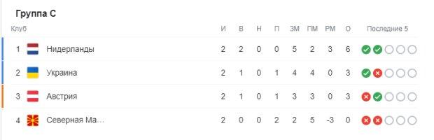 Таблица С на Евро-2020, скриншот: Google