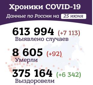 Утренние хроники коронавируса в России и мире за 25 июня 2020 года