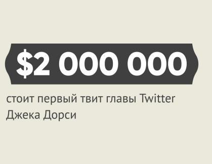 Джек Дорси выставил на аукцион свой первый твит, в котором написано: «просто настраиваю свой твиттер»