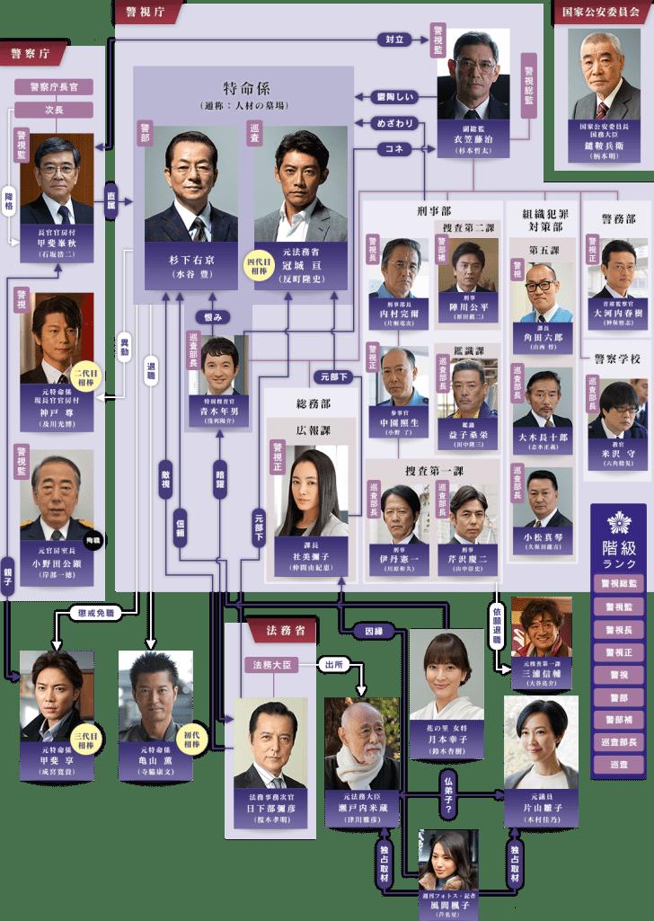 の 相関 図 ちゃん メイ 執事