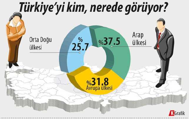 Внешняя политика Турции глазами ее граждан