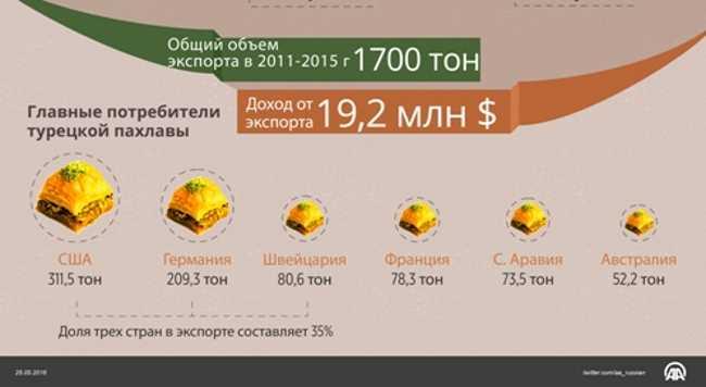 Турция экспортирует более 450 тонн пахлавы в год