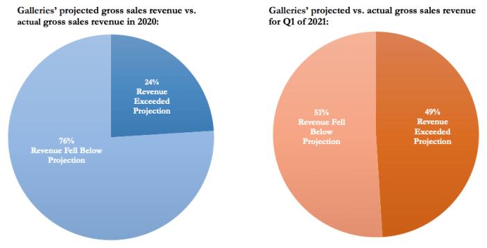 Gráfico da pesquisa ADAA 2021 COVID-19 Impact Survey. Cortesia Art Dealers Association of America