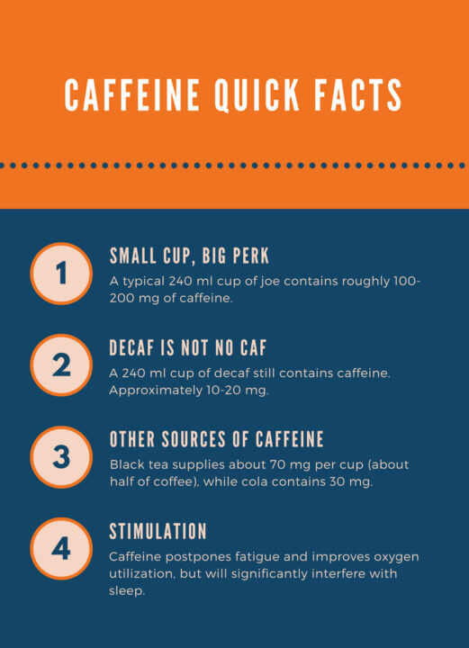 caffeine quick facts: 1) a typical 240 ml cup of joe contains roughly 100-200 mg of caffeine 2) a 240 ml cup of decaf still contains caffeine. Approximately 10-20 mg. 3) Black tea supplies about 70 mg per cup (about half of coffee), while cola contains 30 mg 4) caffeine postpones fatigue and improves oxygen utilization, but will significantly interfere with sleep