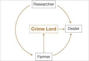 graphic showing a cyber mafia