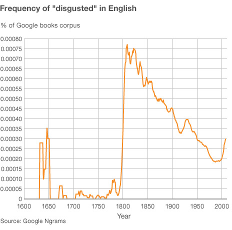 Graph showing frequency of use of word disgusted