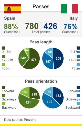 Spain v Italy passes