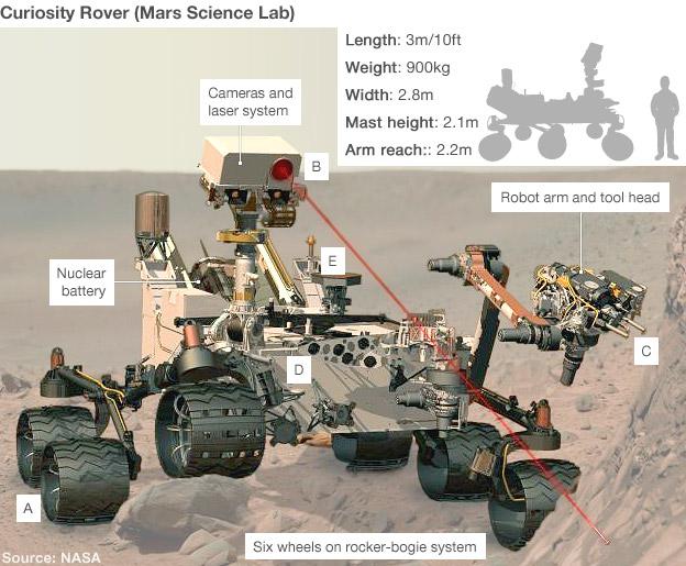 Mars rover (Nasa)